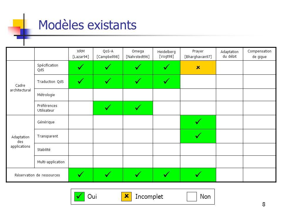 Modèles existants     Oui Incomplet Non XRM [Lazar94] QoS-A